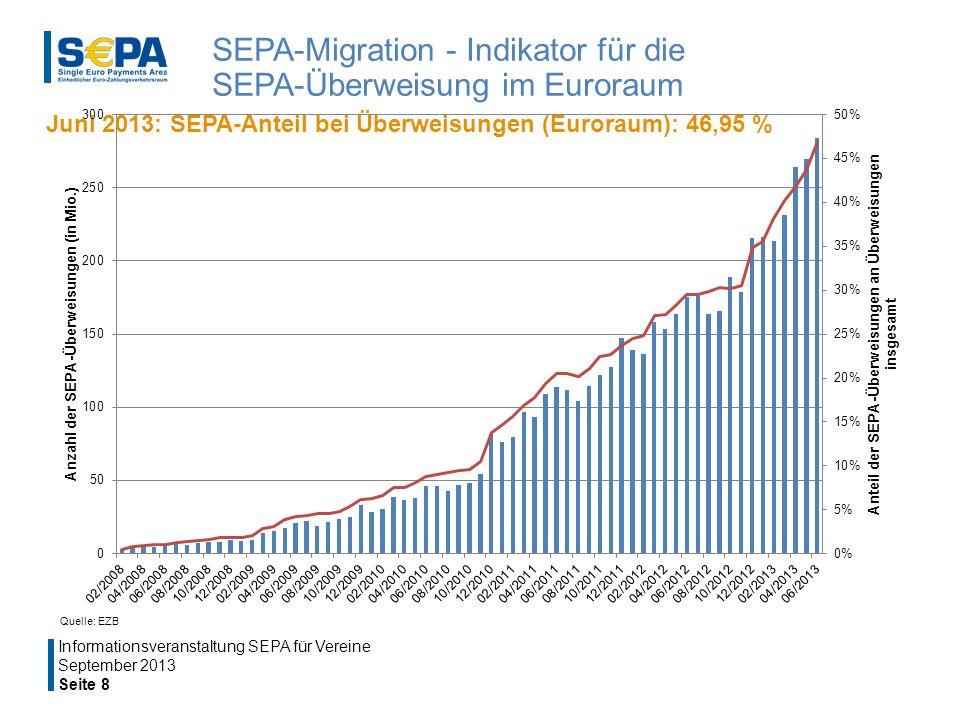 SEPA-Migration - Indikator für die SEPA-Überweisung im Euroraum
