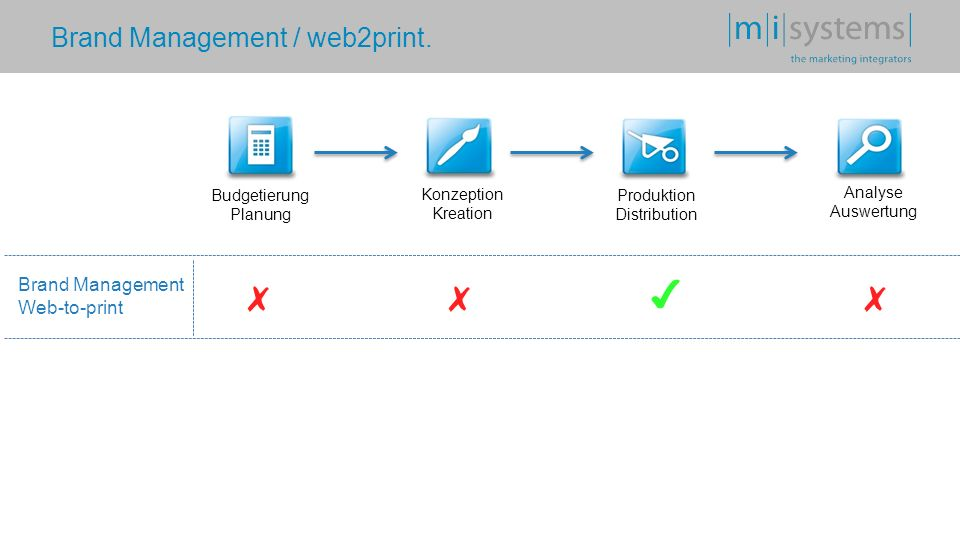 Brand Management / web2print
