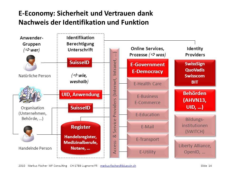 E-Economy: Sicherheit und Vertrauen dank Nachweis der Identifikation und Funktion