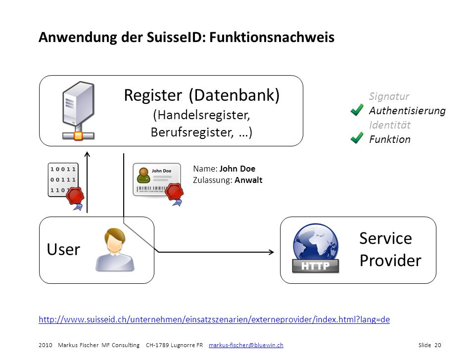 Register (Datenbank) (Handelsregister, Berufsregister, …)