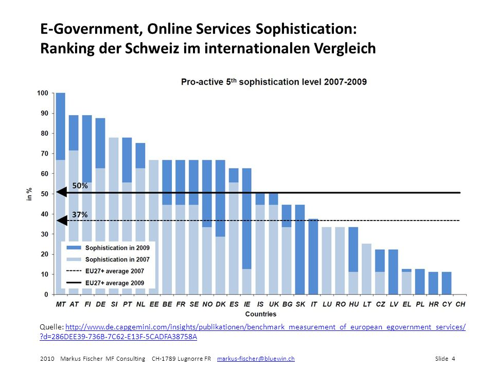 E-Government, Online Services Sophistication: Ranking der Schweiz im internationalen Vergleich