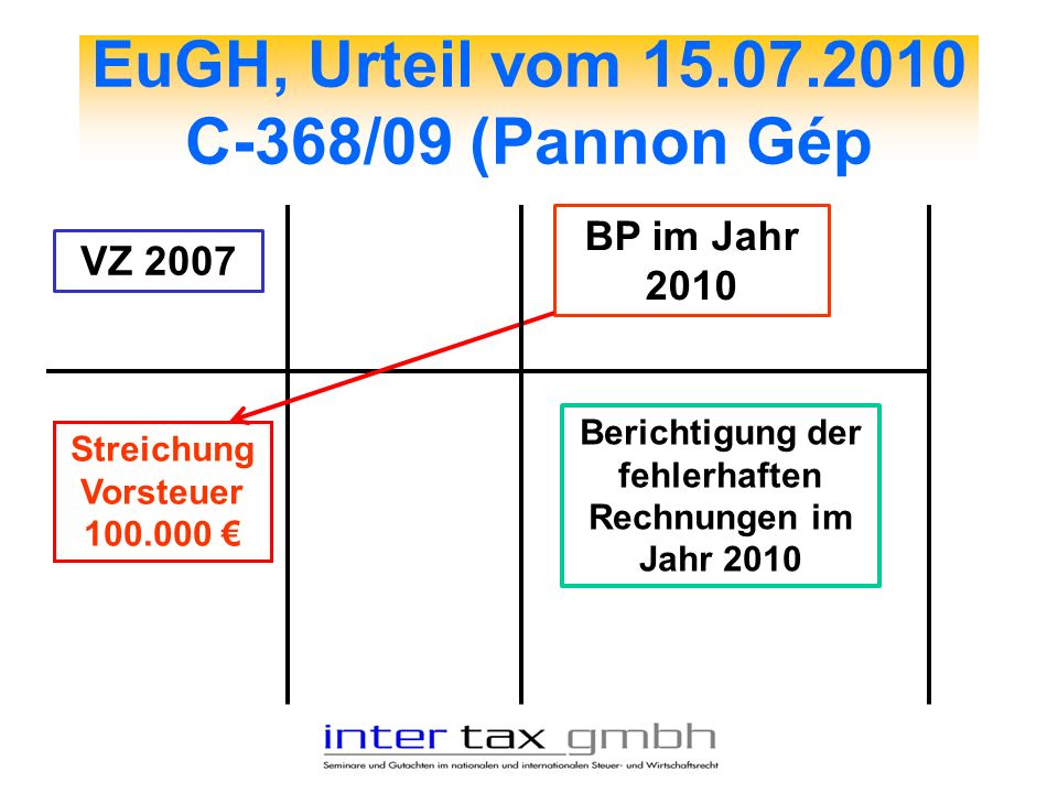 EuGH, Urteil vom 15.07.2010 C-368/09 (Pannon Gép