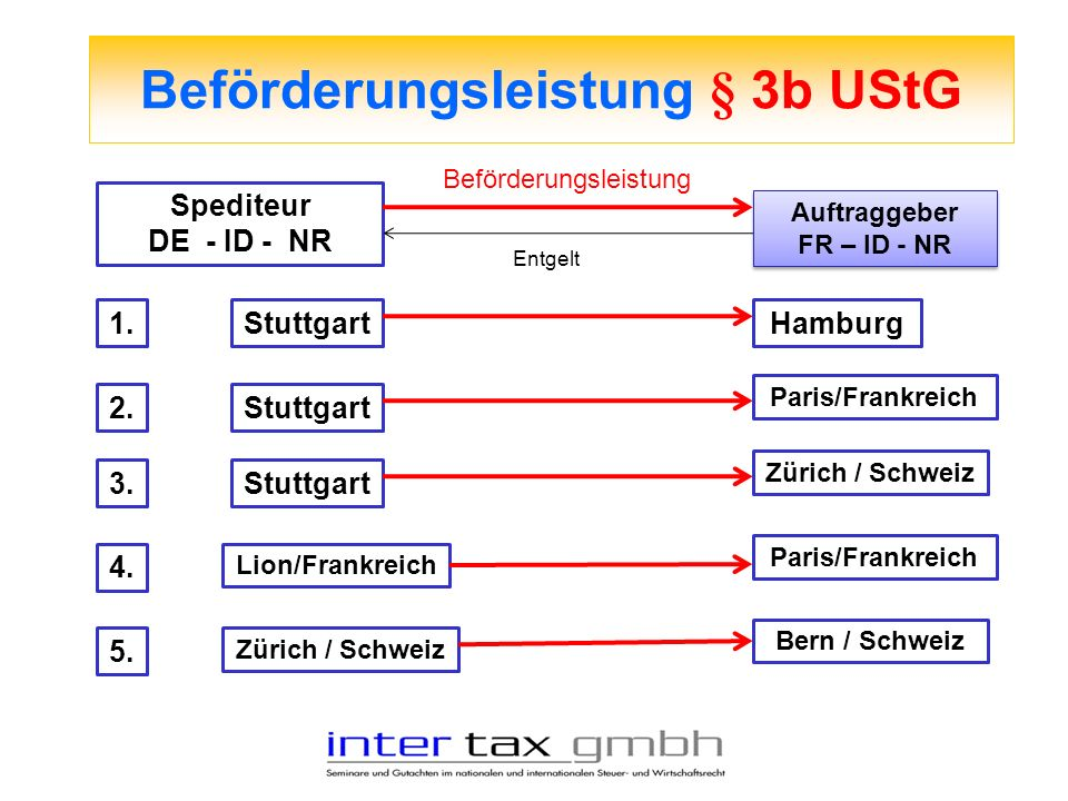 Beförderungsleistung § 3b UStG