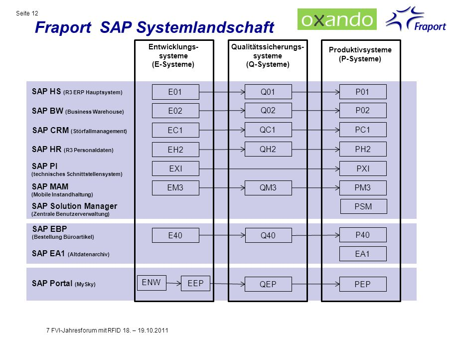 Fraport SAP Systemlandschaft