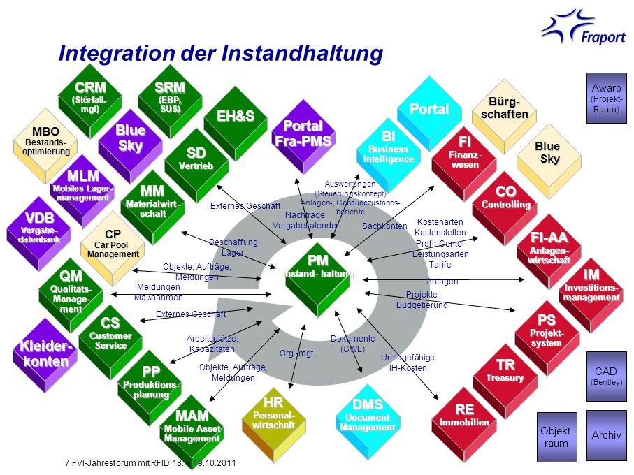 Integration der Instandhaltung