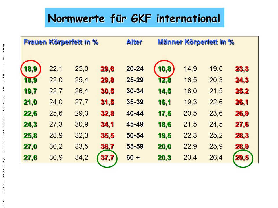 Normwerte für GKF international
