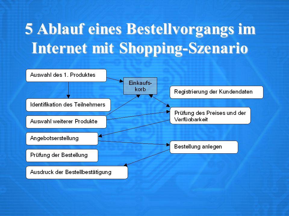5 Ablauf eines Bestellvorgangs im Internet mit Shopping-Szenario