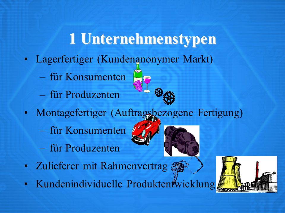 1 Unternehmenstypen Lagerfertiger (Kundenanonymer Markt)
