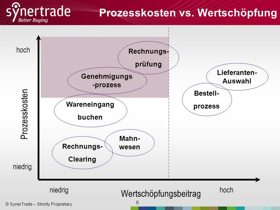 Prozesskosten vs. Wertschöpfung