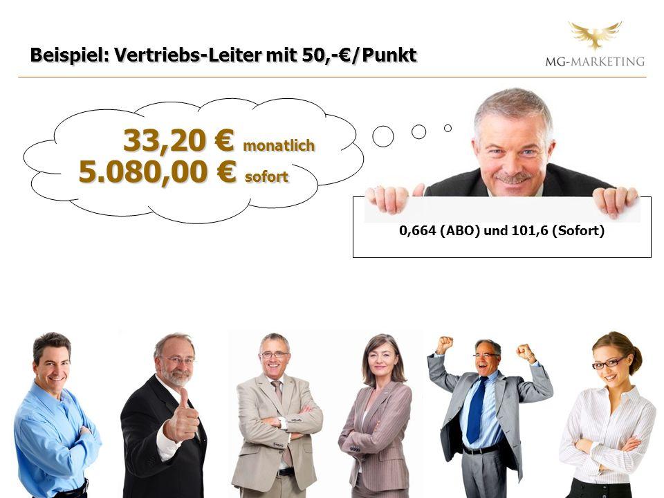 Beispiel: Vertriebs-Leiter mit 50,-€/Punkt