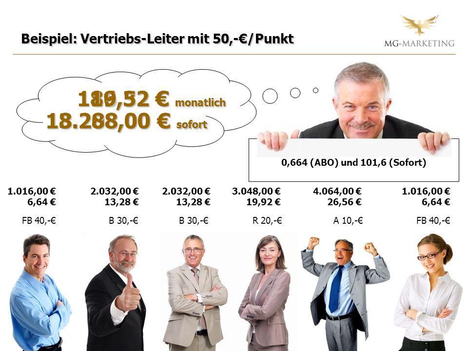 119,52 € monatlich 86,32 € monatlich 13.208,00 € sofort