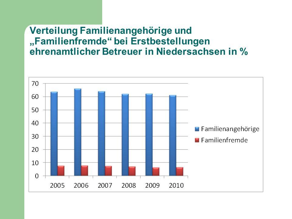 """Verteilung Familienangehörige und """"Familienfremde bei Erstbestellungen ehrenamtlicher Betreuer in Niedersachsen in %"""