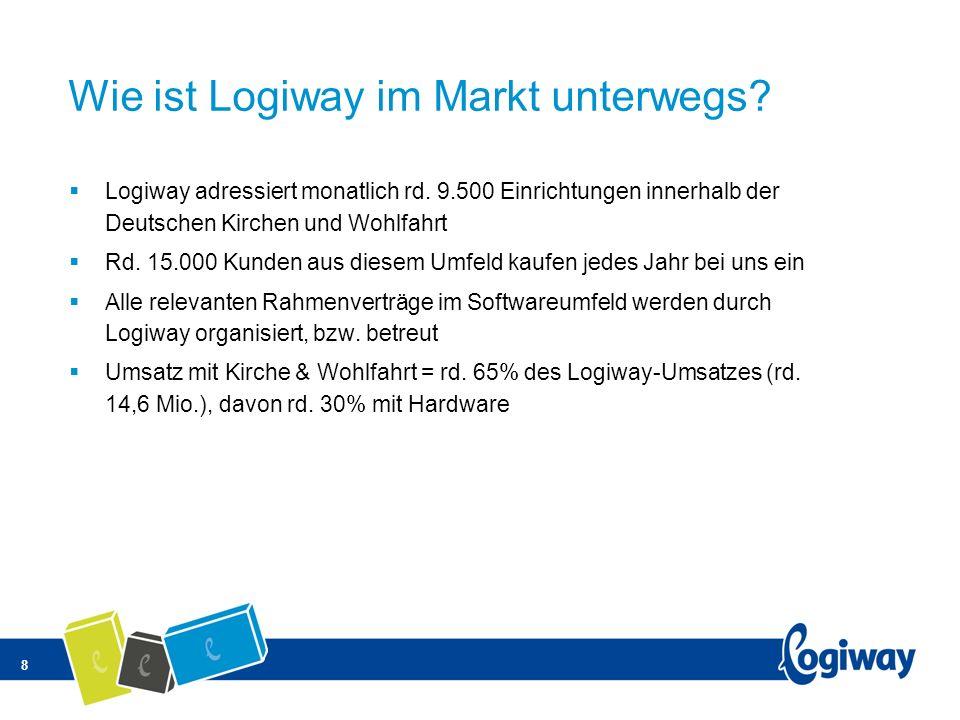 Wie ist Logiway im Markt unterwegs