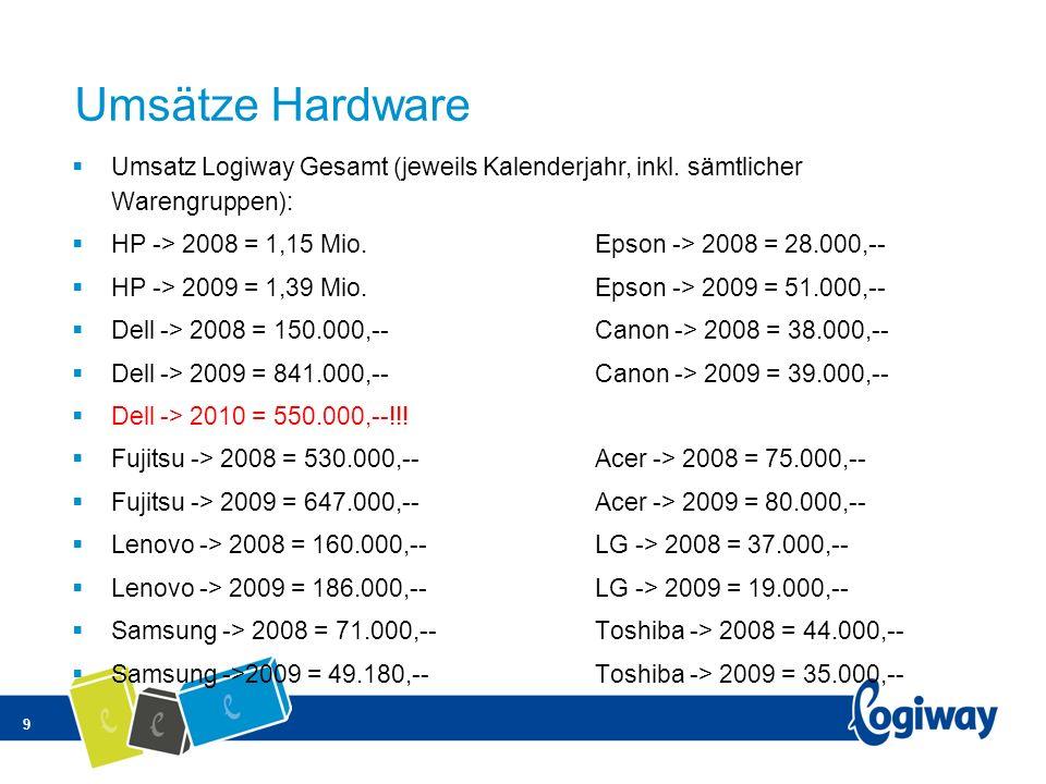 Umsätze Hardware Umsatz Logiway Gesamt (jeweils Kalenderjahr, inkl. sämtlicher Warengruppen): HP -> 2008 = 1,15 Mio. Epson -> 2008 = 28.000,--