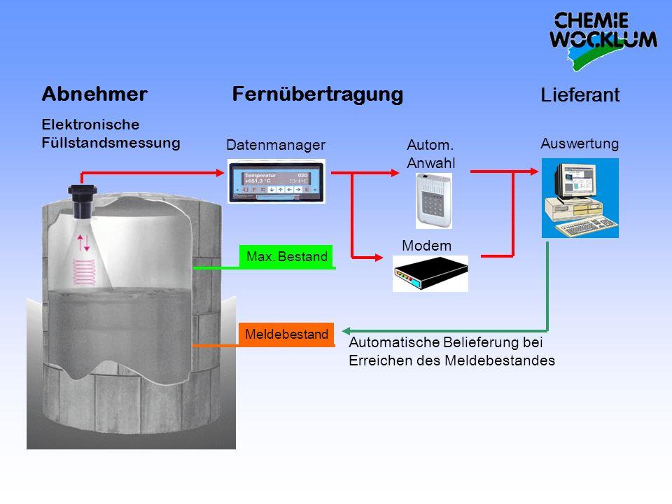 Abnehmer Fernübertragung Lieferant Datenmanager Auswertung