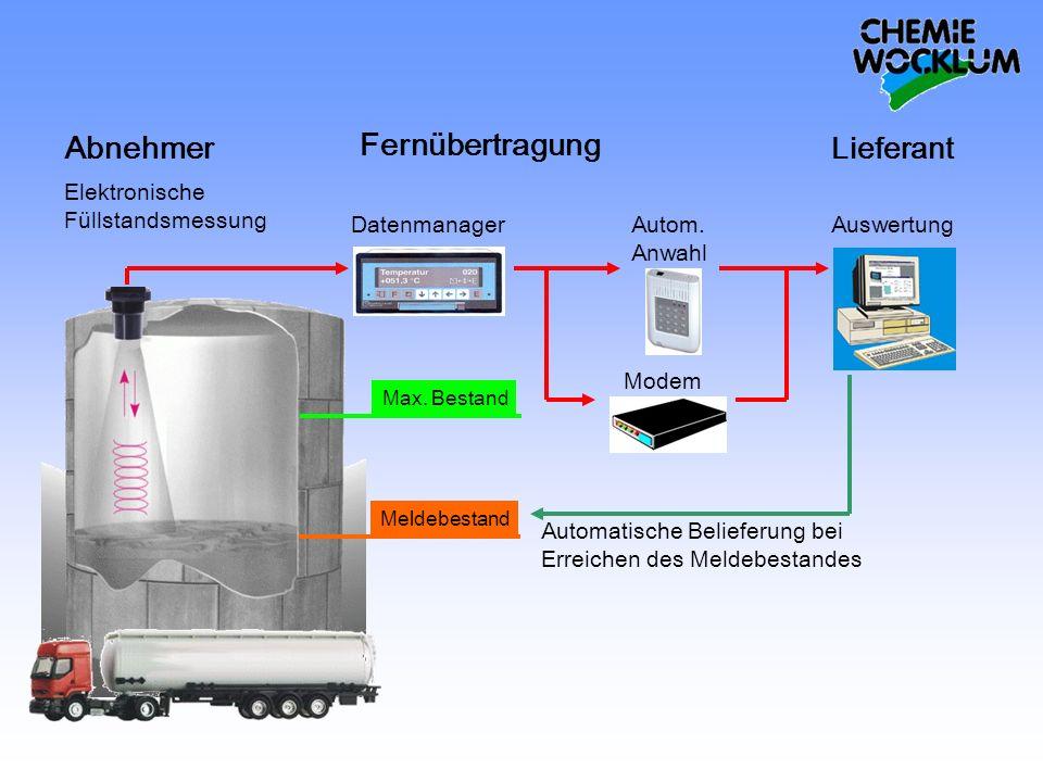 Fernübertragung Abnehmer Lieferant Datenmanager Auswertung