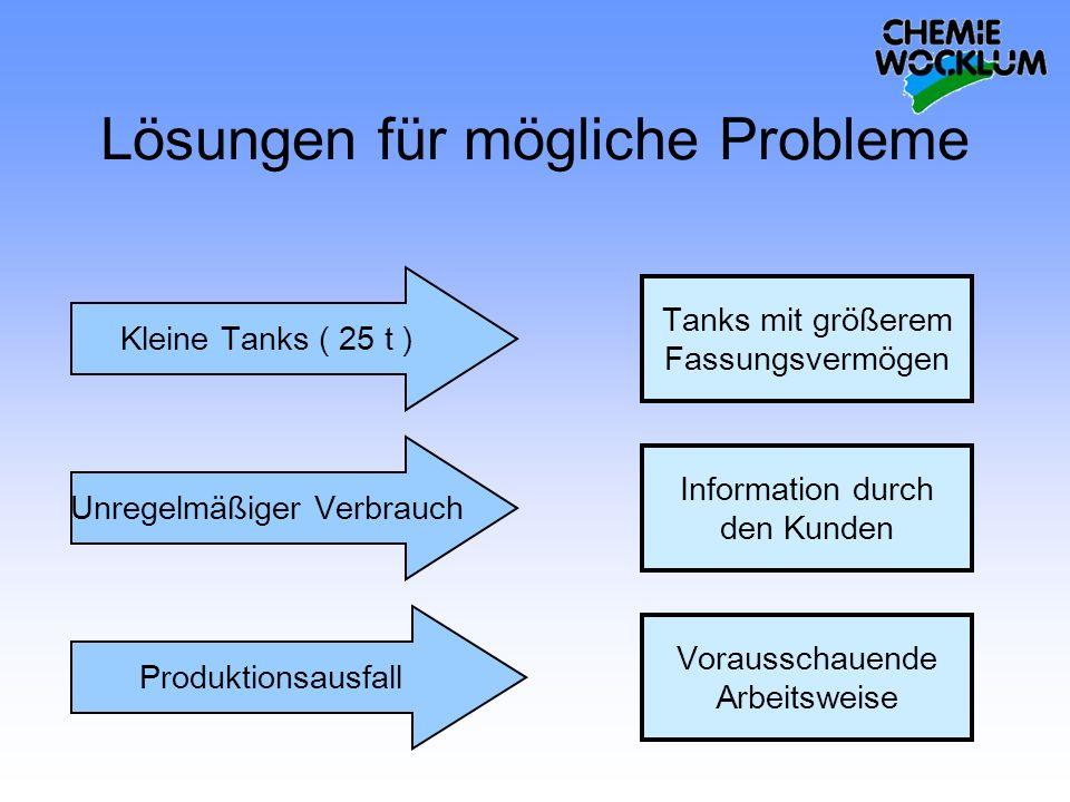 Lösungen für mögliche Probleme