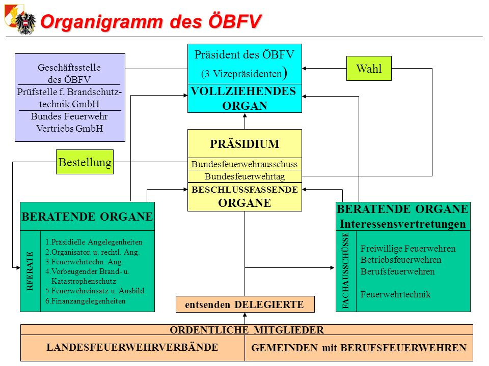 Organigramm des ÖBFV Präsident des ÖBFV Wahl VOLLZIEHENDES ORGAN
