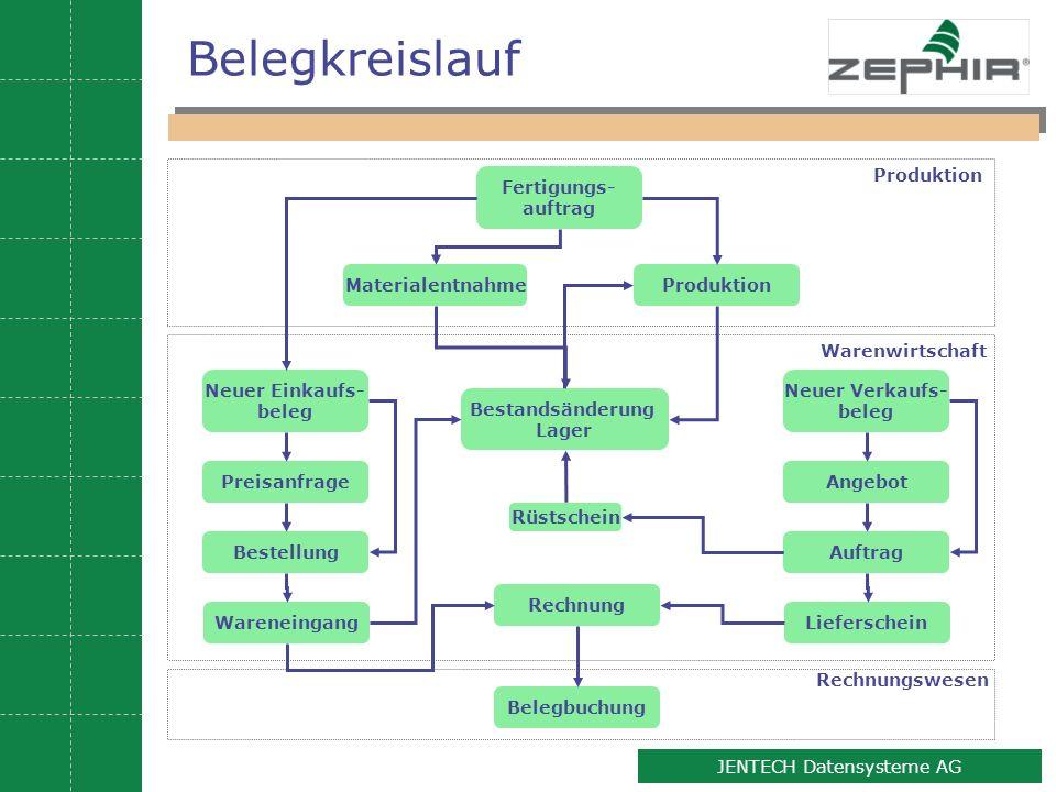 Belegkreislauf Produktion Fertigungs- auftrag Materialentnahme
