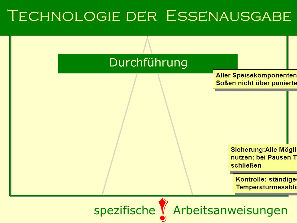 Technologie der Essenausgabe