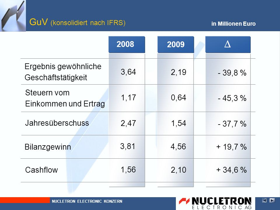 GuV (konsolidiert nach IFRS)