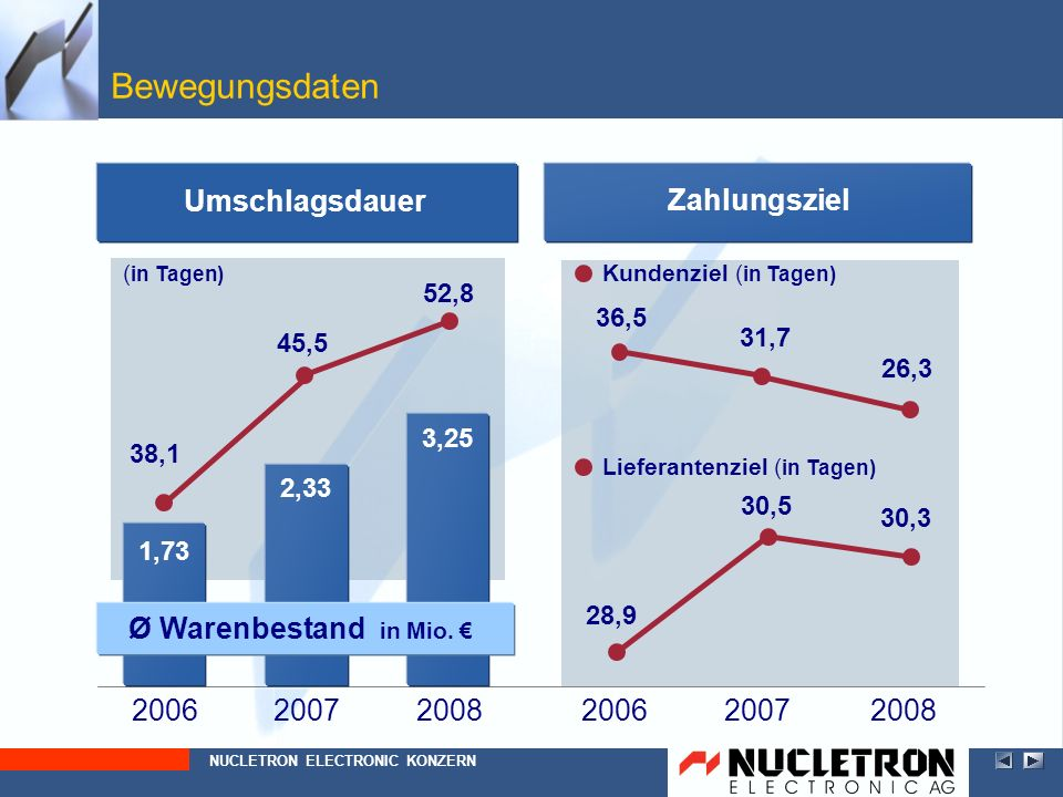 Bewegungsdaten Umschlagsdauer Ø Warenbestand in Mio. € Zahlungsziel
