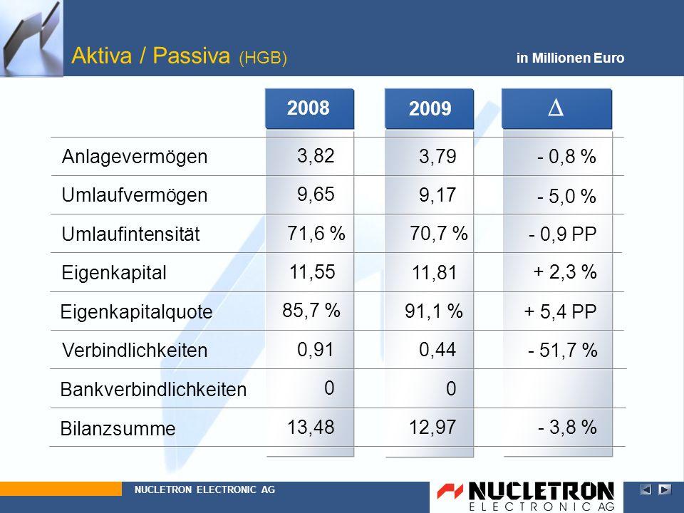 D Aktiva / Passiva (HGB) 2008 2009 Anlagevermögen 3,82 3,79 - 0,8 %