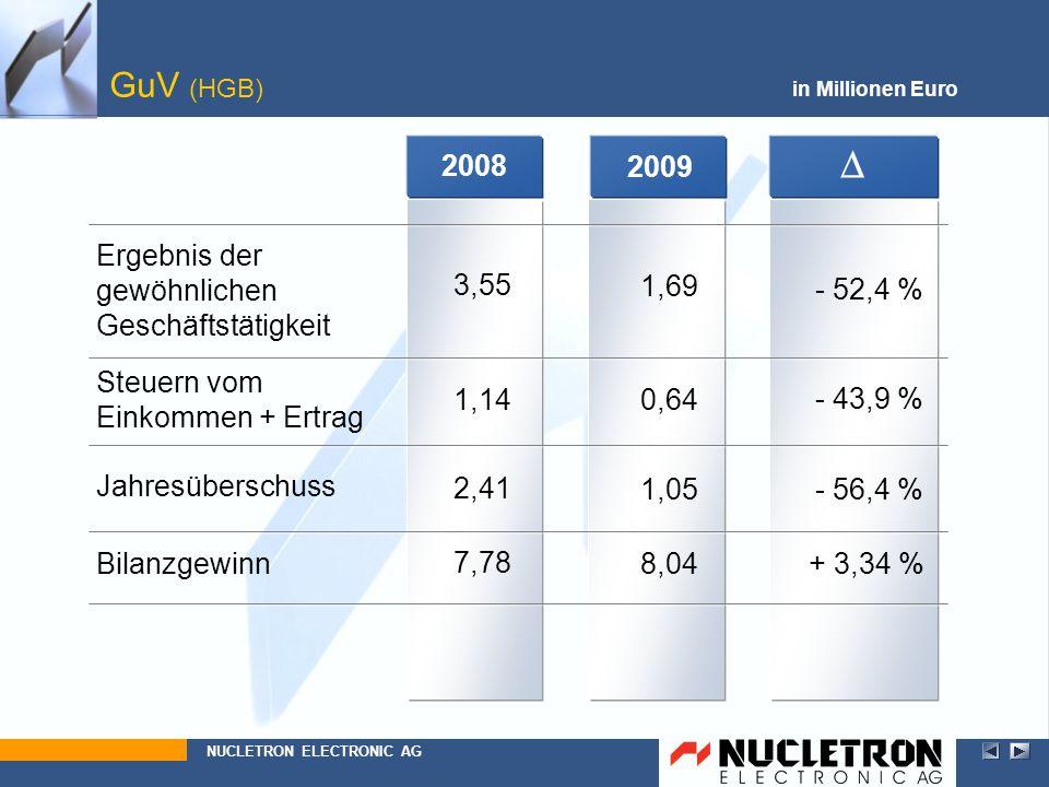 D GuV (HGB) 2008 2009 Ergebnis der gewöhnlichen Geschäftstätigkeit