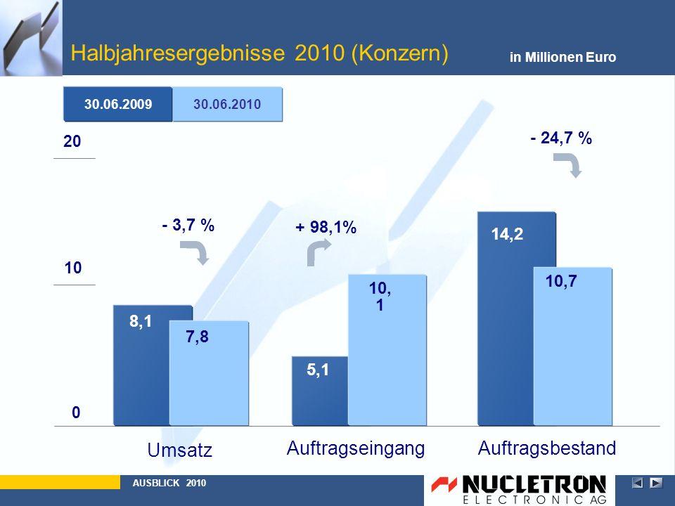 Halbjahresergebnisse 2010 (Konzern)