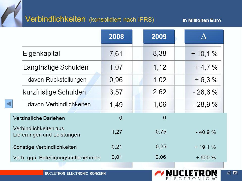 Verbindlichkeiten (konsolidiert nach IFRS)