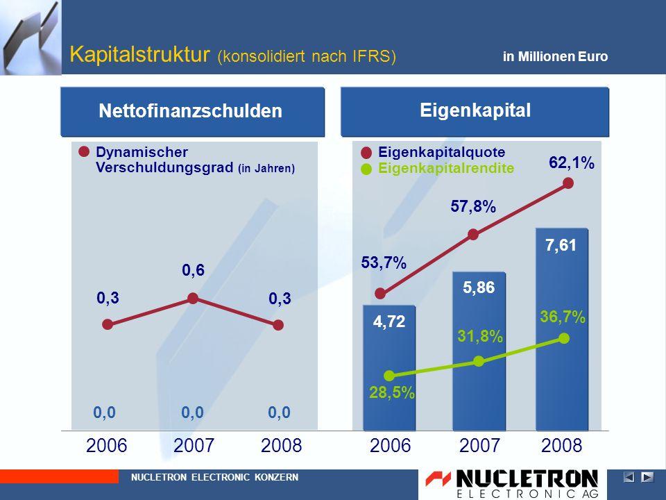 Kapitalstruktur (konsolidiert nach IFRS)