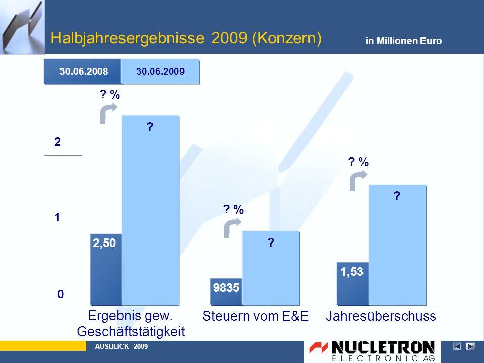 Halbjahresergebnisse 2009 (Konzern)