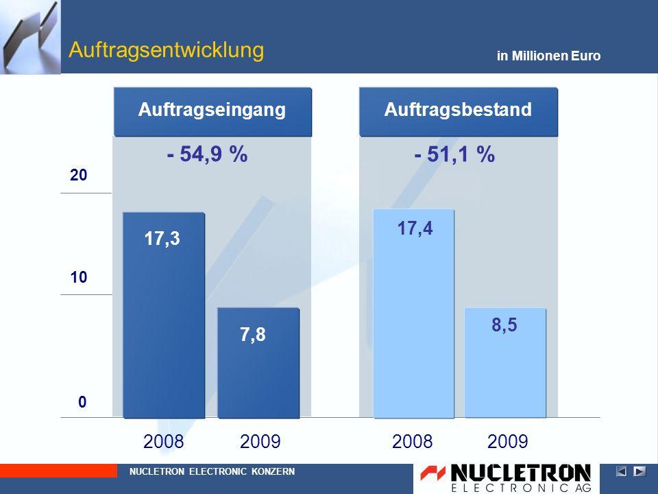 Auftragsentwicklung - 54,9 % - 51,1 % Auftragseingang Auftragsbestand
