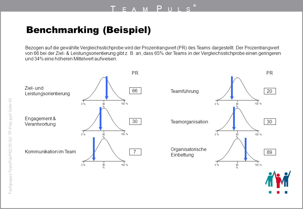 Benchmarking (Beispiel)