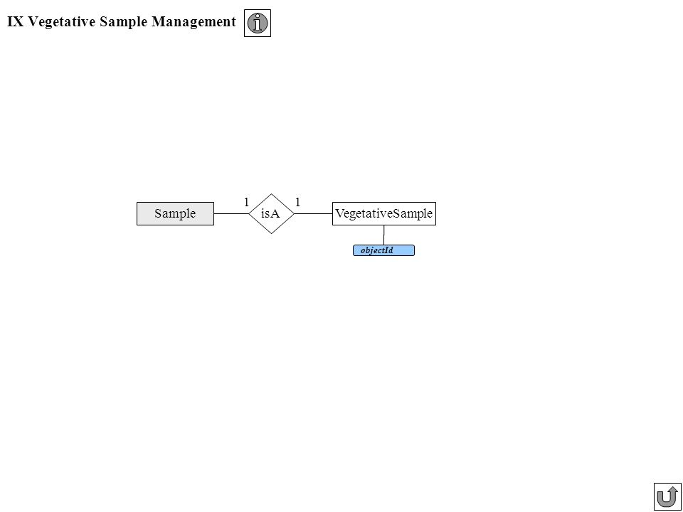 IX Vegetative Sample Management