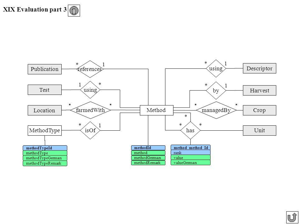 XIX Evaluation part 3 references 1 * using * 1 Publication Descriptor