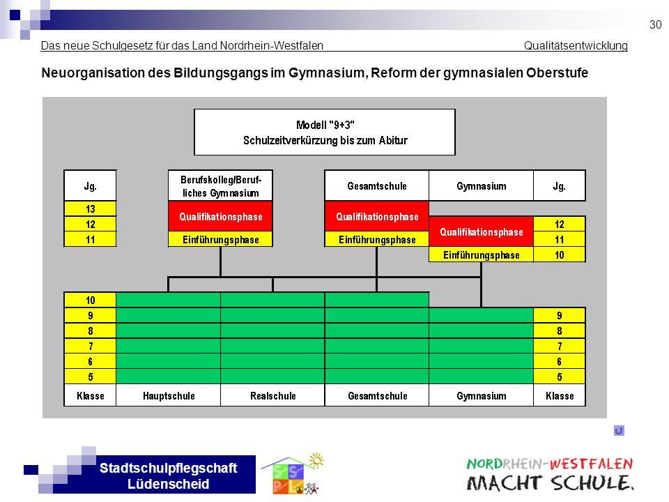 30Das neue Schulgesetz für das Land Nordrhein-Westfalen _____________ Qualitätsentwicklung.
