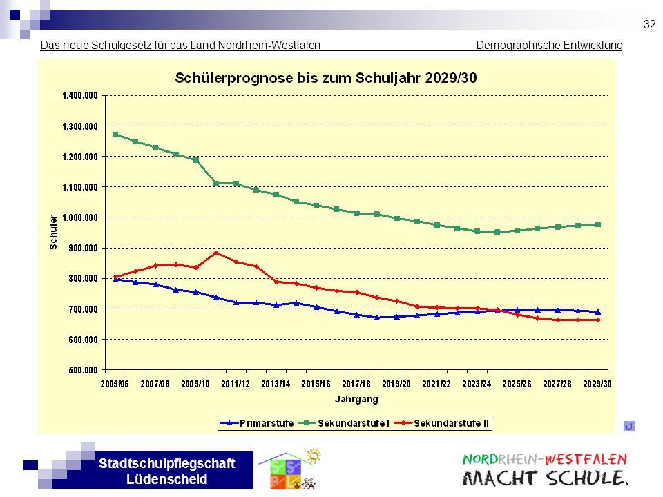 32Das neue Schulgesetz für das Land Nordrhein-Westfalen _____________ Demographische Entwicklung.