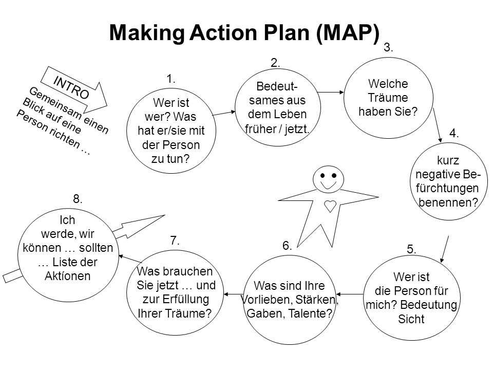 Making Action Plan (MAP)