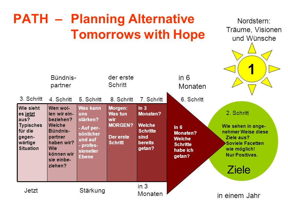 PATH – Planning Alternative Tomorrows with Hope
