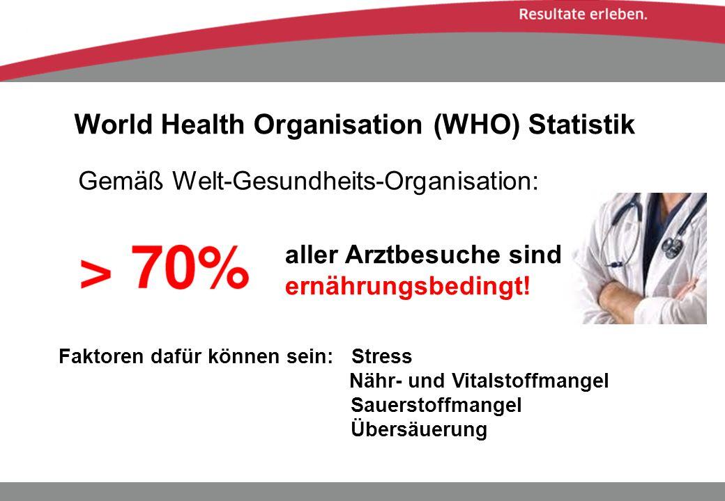 Gemäß Welt-Gesundheits-Organisation: