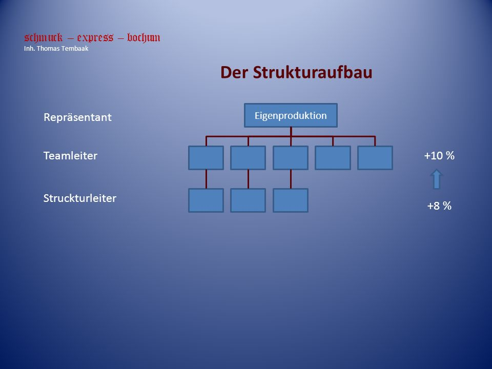 Der Strukturaufbau schmuck – express – bochum Repräsentant Teamleiter