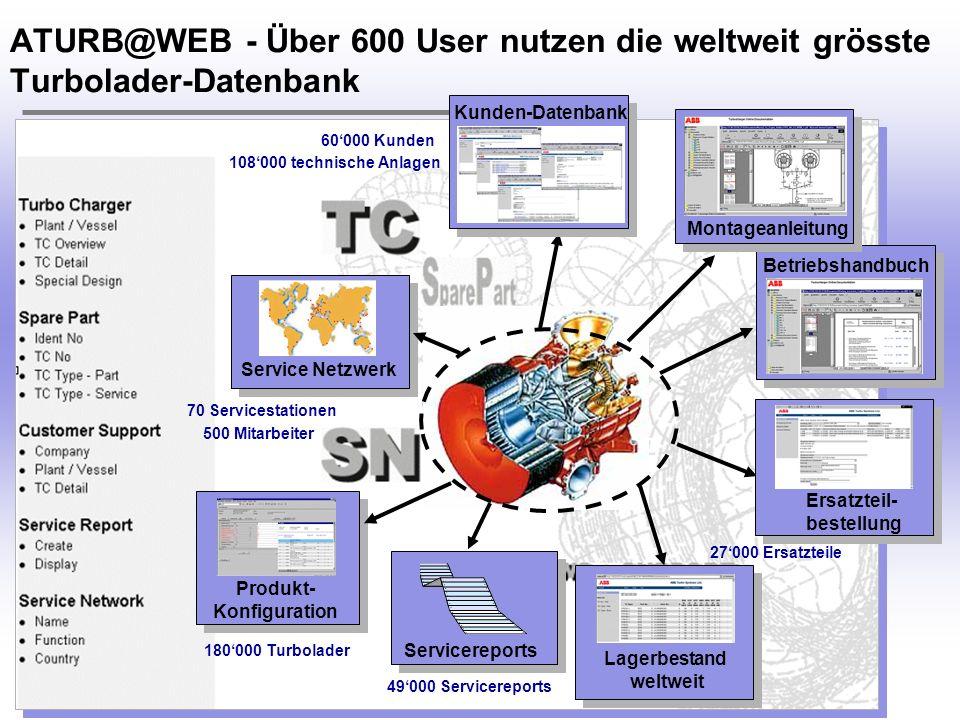 ATURB@WEB - Über 600 User nutzen die weltweit grösste Turbolader-Datenbank