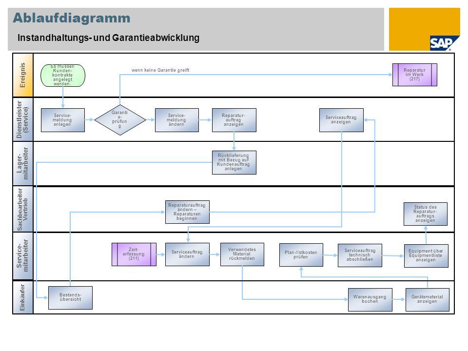Ablaufdiagramm Instandhaltungs- und Garantieabwicklung Ereignis