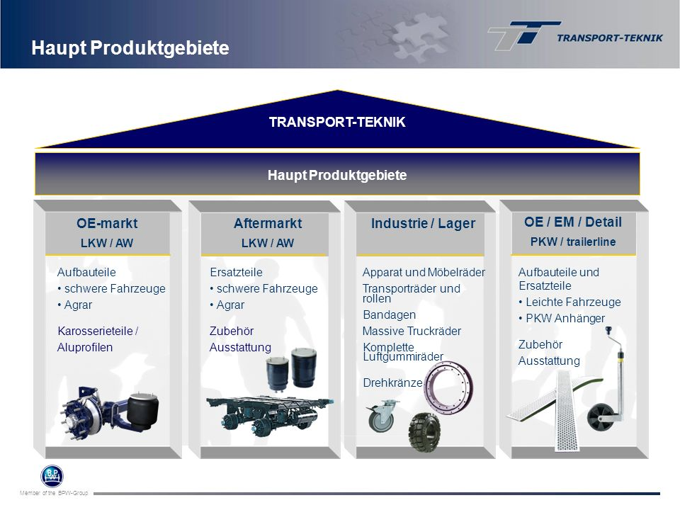 Haupt Produktgebiete TRANSPORT-TEKNIK Haupt Produktgebiete OE-markt