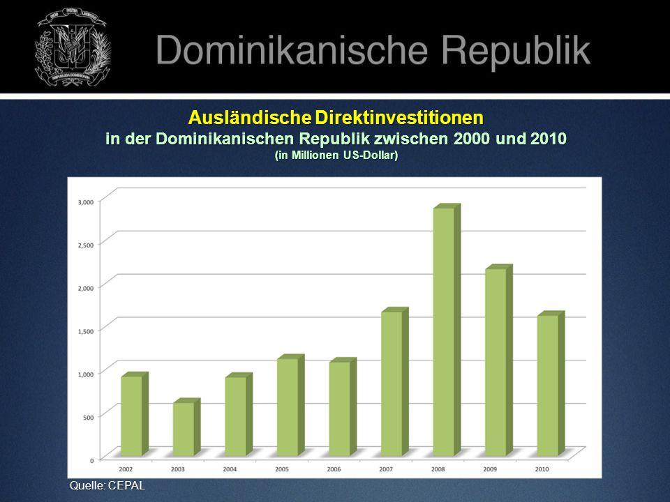 Ausländische Direktinvestitionen Inversión Extranjera Directa