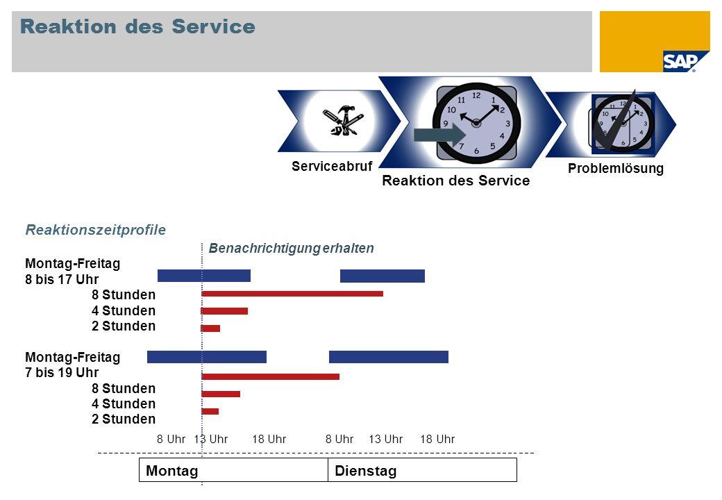 Reaktion des Service Reaktion des Service Dienstag Montag