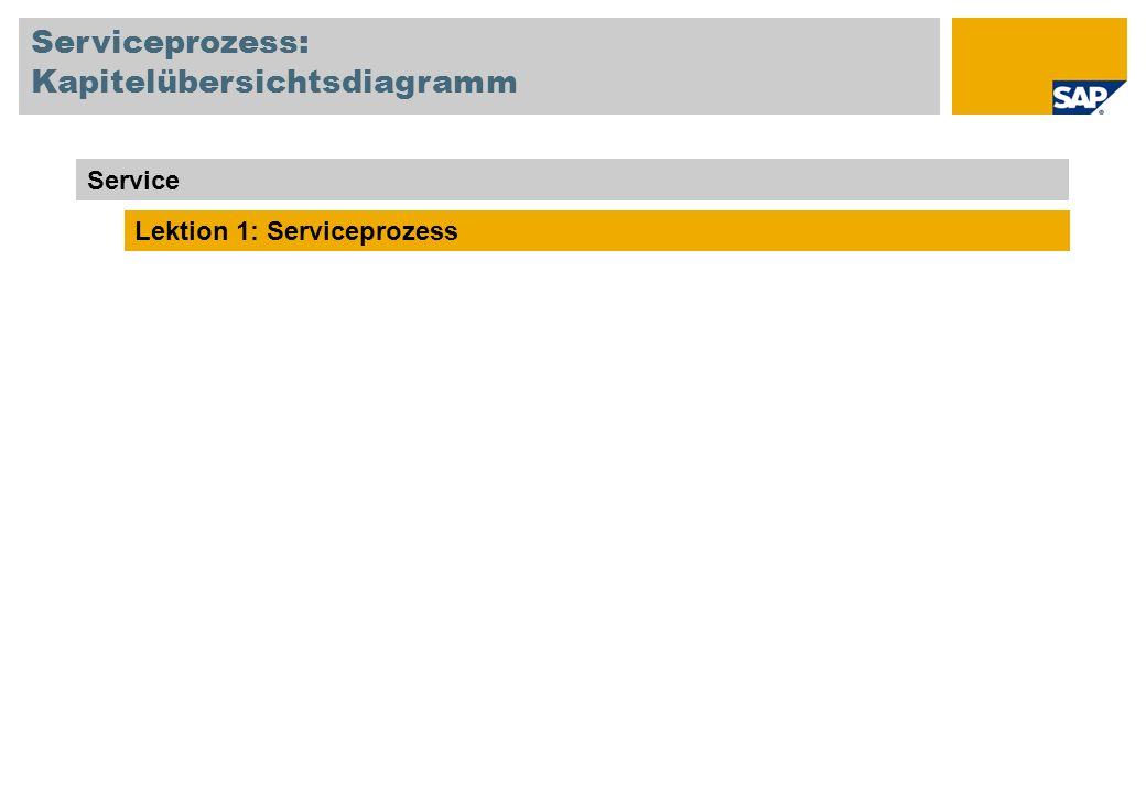 Serviceprozess: Kapitelübersichtsdiagramm
