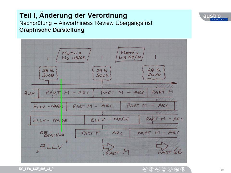 Teil I, Änderung der Verordnung Nachprüfung – Airworthiness Review Übergangsfrist Graphische Darstellung