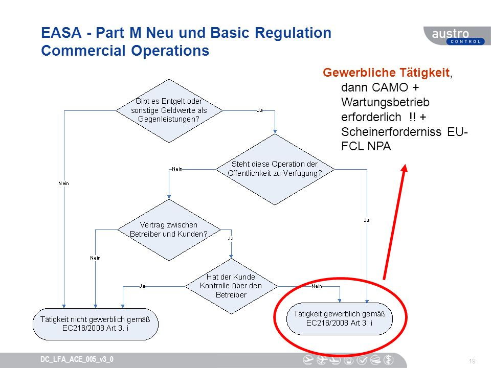 EASA - Part M Neu und Basic Regulation Commercial Operations